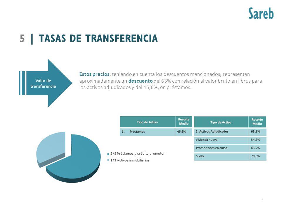 5 | TASAS DE TRANSFERENCIA 9 Valor de transferencia Estos precios, teniendo en cuenta los descuentos mencionados, representan aproximadamente un descu