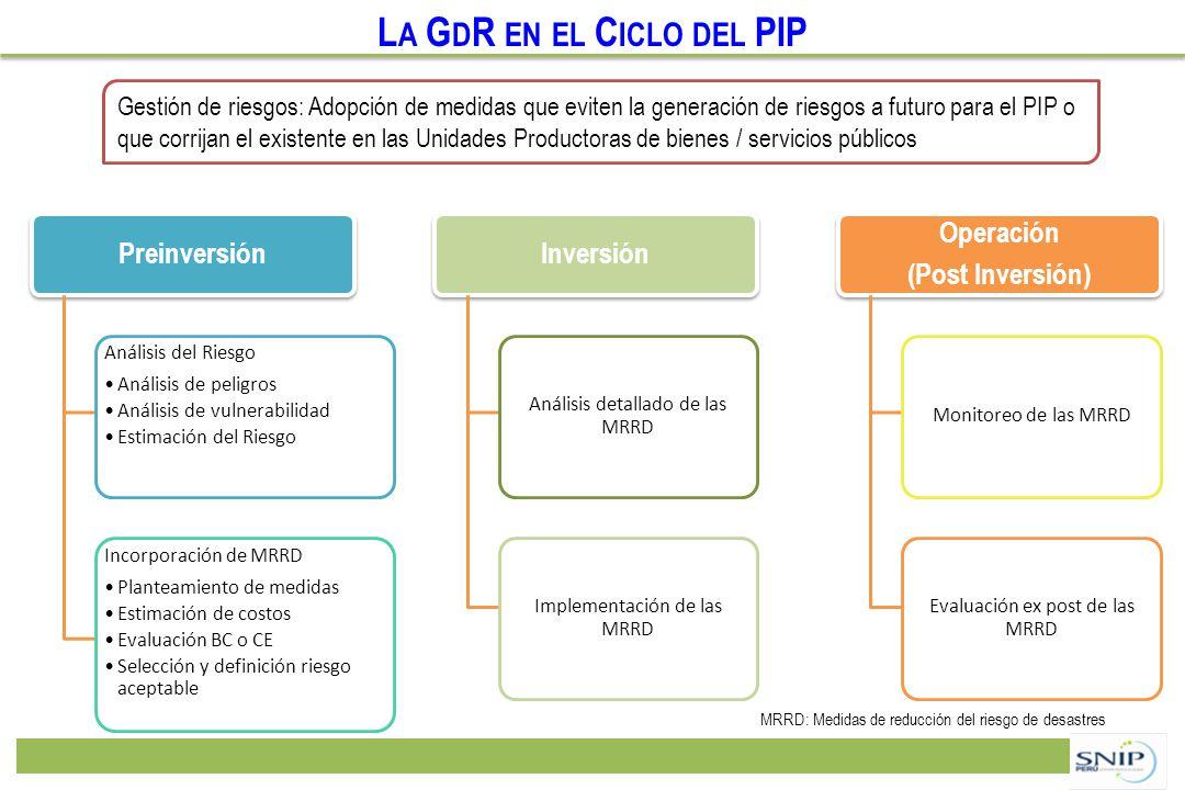 L A G D R EN EL C ICLO DEL PIP Preinversión Análisis del Riesgo Análisis de peligros Análisis de vulnerabilidad Estimación del Riesgo Incorporación de