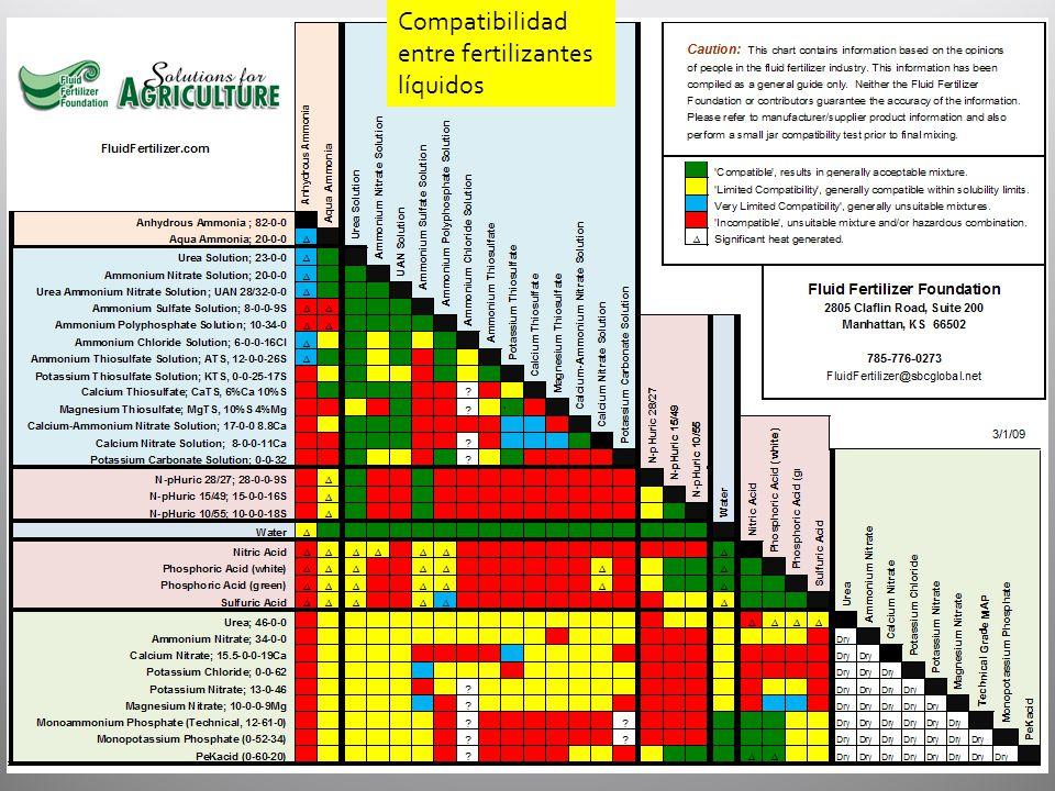 Compatibilidad entre fertilizantes líquidos