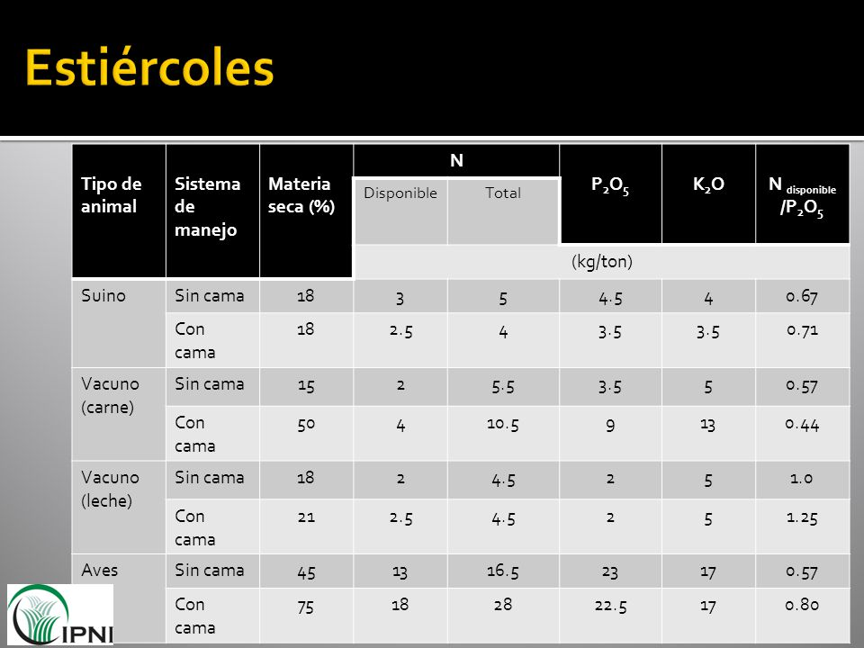 Tipo de animal Sistema de manejo Materia seca (%) N P2O5P2O5 K2OK2ON disponible /P 2 O 5 DisponibleTotal (kg/ton) SuinoSin cama18354.540.67 Con cama 1