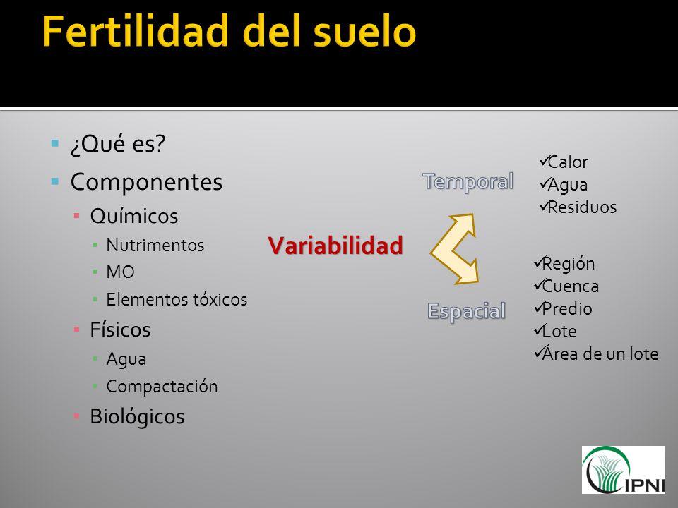 ¿Qué es? Componentes Químicos Nutrimentos MO Elementos tóxicos Físicos Agua Compactación Biológicos Variabilidad Calor Agua Residuos Región Cuenca Pre