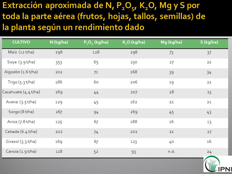 CULTIVON (kg/ha)P 2 O 5 (kg/ha)K 2 O (kg/ha)Mg (kg/ha)S (kg/ha) Maíz (12 t/ha)2981282987337 Soya (3.9 t/ha)353652302722 Algodón (1.6 t/ha)202711683934