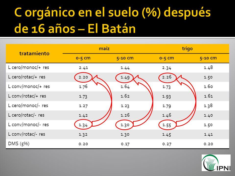 tratamiento maíztrigo 0-5 cm5-10 cm0-5 cm5-10 cm L cero/monoc/+ res2.411.442.341.48 L cero/rotac/+ res2.201.492.261.50 L conv/monoc/+ res1.761.641.731
