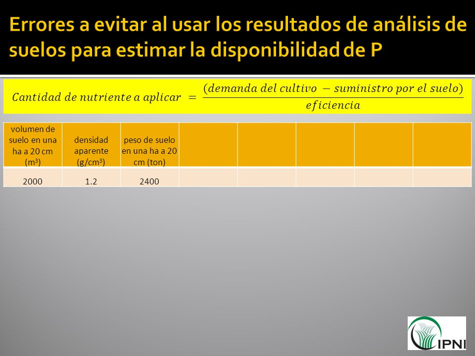 volumen de suelo en una ha a 20 cm (m 3 ) densidad aparente (g/cm 3 ) peso de suelo en una ha a 20 cm (ton) 20001.22400