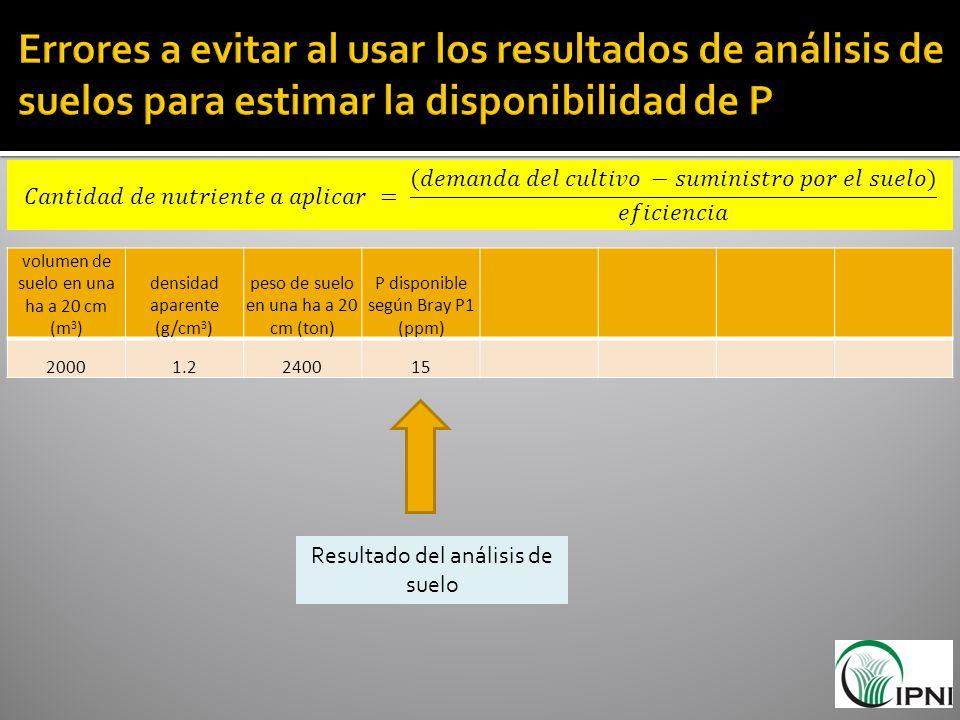 volumen de suelo en una ha a 20 cm (m 3 ) densidad aparente (g/cm 3 ) peso de suelo en una ha a 20 cm (ton) P disponible según Bray P1 (ppm) 20001.224