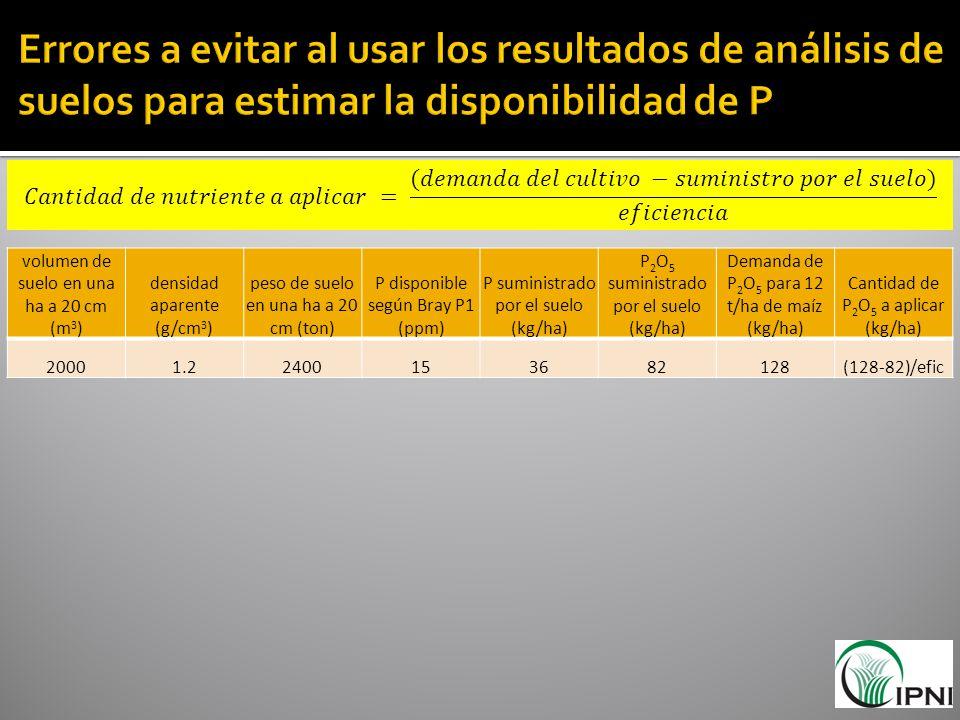volumen de suelo en una ha a 20 cm (m 3 ) densidad aparente (g/cm 3 ) peso de suelo en una ha a 20 cm (ton) P disponible según Bray P1 (ppm) P suminis