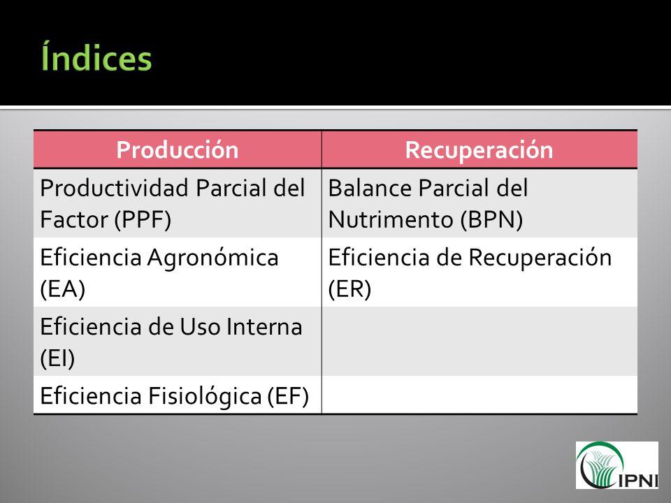 ProducciónRecuperación Productividad Parcial del Factor (PPF) Balance Parcial del Nutrimento (BPN) Eficiencia Agronómica (EA) Eficiencia de Recuperaci