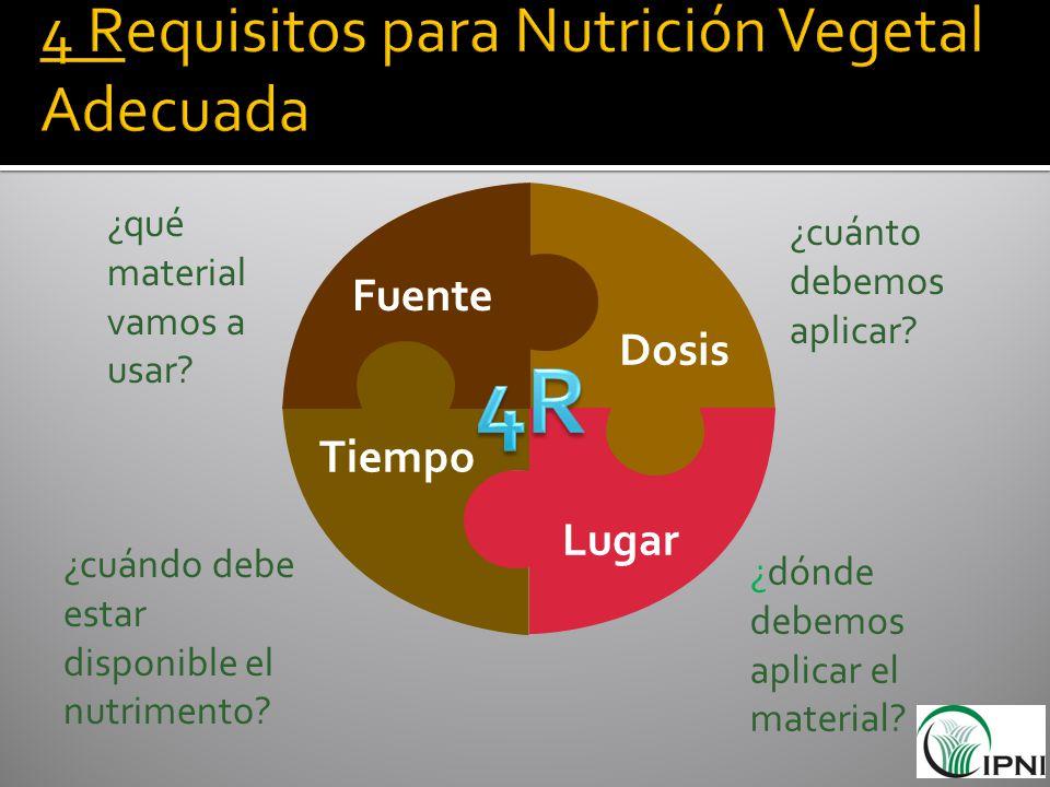 ¿qué material vamos a usar? ¿cuánto debemos aplicar? ¿dónde debemos aplicar el material? ¿cuándo debe estar disponible el nutrimento? Fuente Dosis Tie