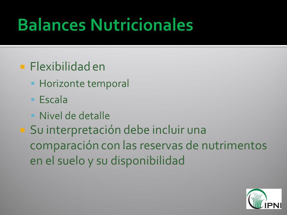Flexibilidad en Horizonte temporal Escala Nivel de detalle Su interpretación debe incluir una comparación con las reservas de nutrimentos en el suelo