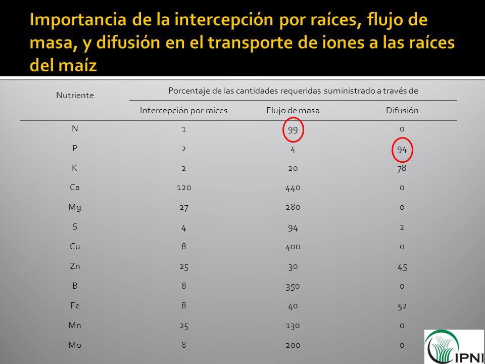 Nutriente Porcentaje de las cantidades requeridas suministrado a través de Intercepción por raícesFlujo de masaDifusión N1990 P2494 K22078 Ca1204400 M