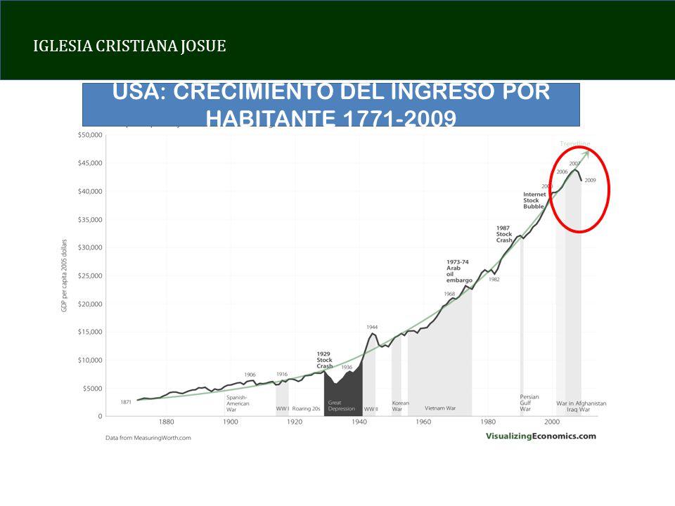 IGLESIA CRISTIANA JOSUE USA: CRECIMIENTO DEL INGRESO POR HABITANTE 1771-2009