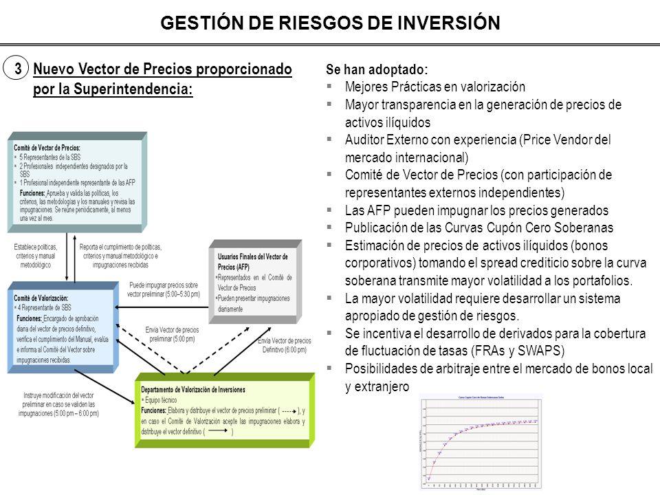 3 Nuevo Vector de Precios proporcionado por la Superintendencia: GESTIÓN DE RIESGOS DE INVERSIÓN Se han adoptado: Mejores Prácticas en valorización Ma