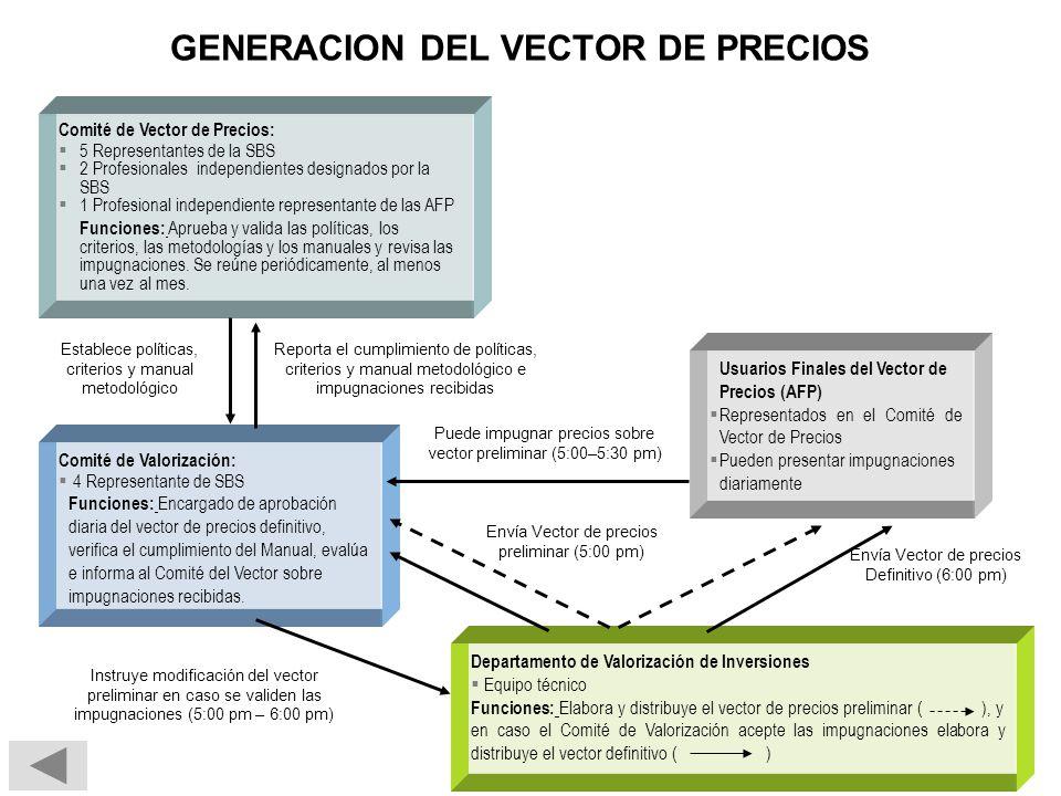 GENERACION DEL VECTOR DE PRECIOS Envía Vector de precios Definitivo (6:00 pm) Comité de Vector de Precios: 5 Representantes de la SBS 2 Profesionales