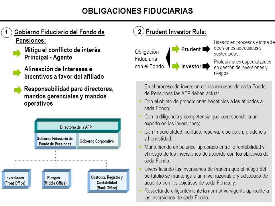 OBLIGACIONES FIDUCIARIAS 1 Gobierno Fiduciario del Fondo de Pensiones: Mitiga el conflicto de interés Principal - Agente Alineación de Intereses e Inc