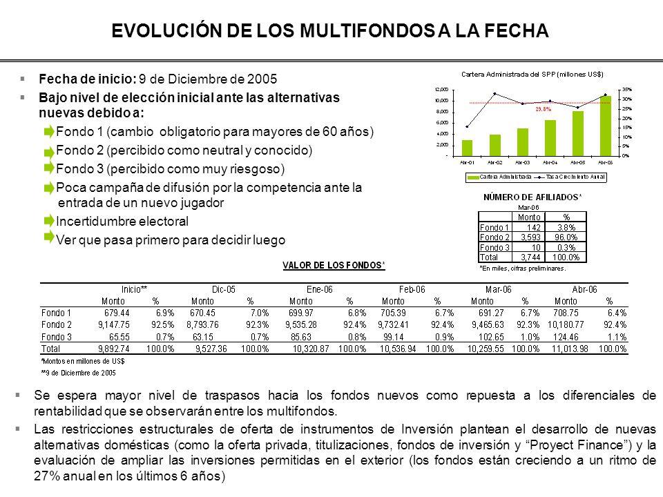 EVOLUCIÓN DE LOS MULTIFONDOS A LA FECHA Fecha de inicio: 9 de Diciembre de 2005 Bajo nivel de elección inicial ante las alternativas nuevas debido a: