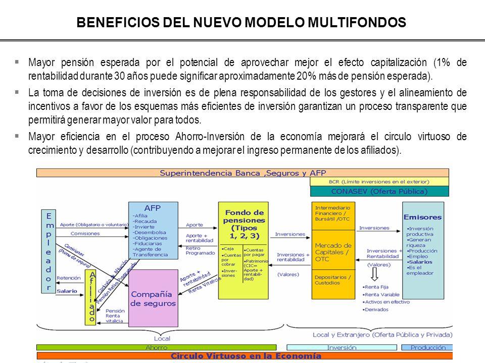 BENEFICIOS DEL NUEVO MODELO MULTIFONDOS Mayor pensión esperada por el potencial de aprovechar mejor el efecto capitalización (1% de rentabilidad duran
