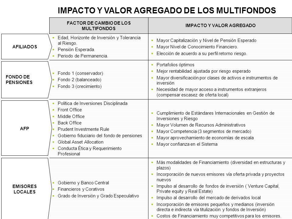 IMPACTO Y VALOR AGREGADO DE LOS MULTIFONDOS FACTOR DE CAMBIO DE LOS MULTIFONDOS IMPACTO Y VALOR AGREGADO AFILIADOS Edad, Horizonte de Inversión y Tole
