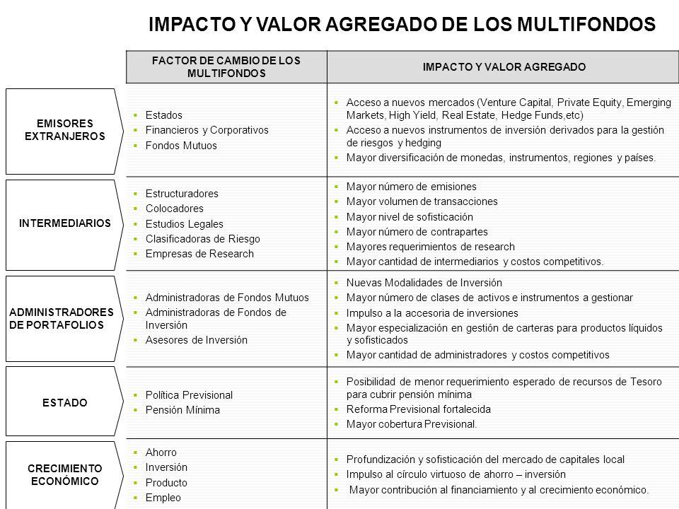 FACTOR DE CAMBIO DE LOS MULTIFONDOS IMPACTO Y VALOR AGREGADO EMISORES EXTRANJEROS Estados Financieros y Corporativos Fondos Mutuos Acceso a nuevos mer