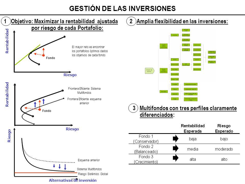 GESTIÓN DE LAS INVERSIONES 1 Objetivo: Maximizar la rentabilidad ajustada por riesgo de cada Portafolio: 2 Amplia flexibilidad en las inversiones: 3 M