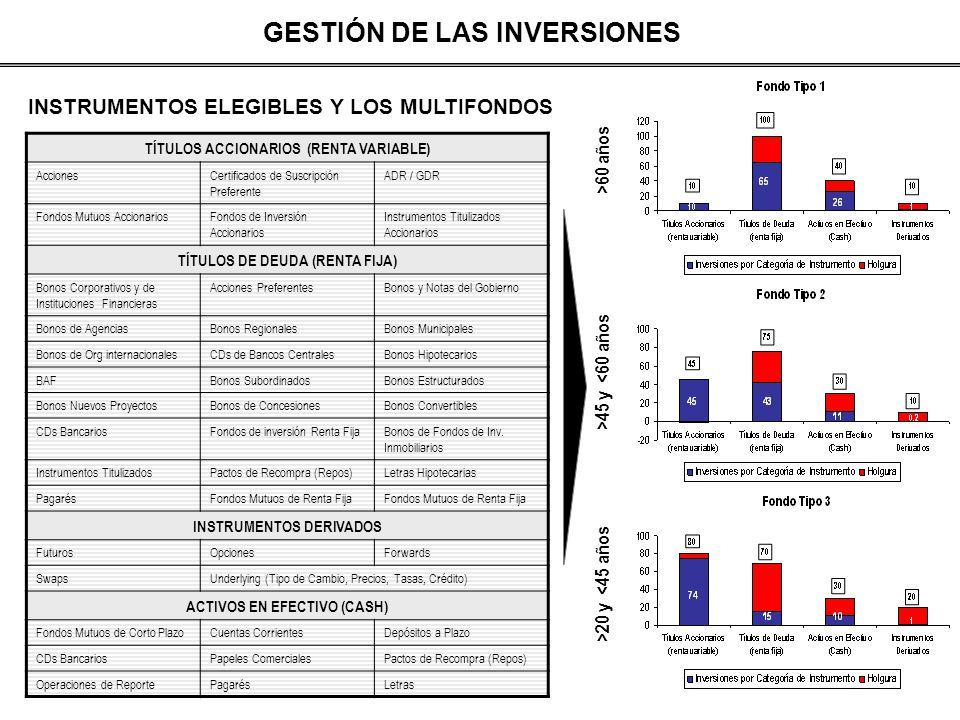 GESTIÓN DE LAS INVERSIONES 4 Política de Inversiones Disciplinada:5 Benchmarking y Performance Attribution Analysis: ActividadMejores Prácticas 1.