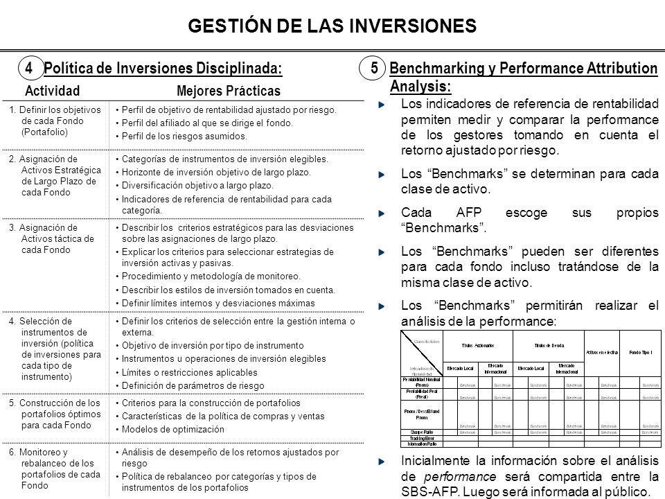 GESTIÓN DE LAS INVERSIONES 4 Política de Inversiones Disciplinada:5 Benchmarking y Performance Attribution Analysis: ActividadMejores Prácticas 1. Def