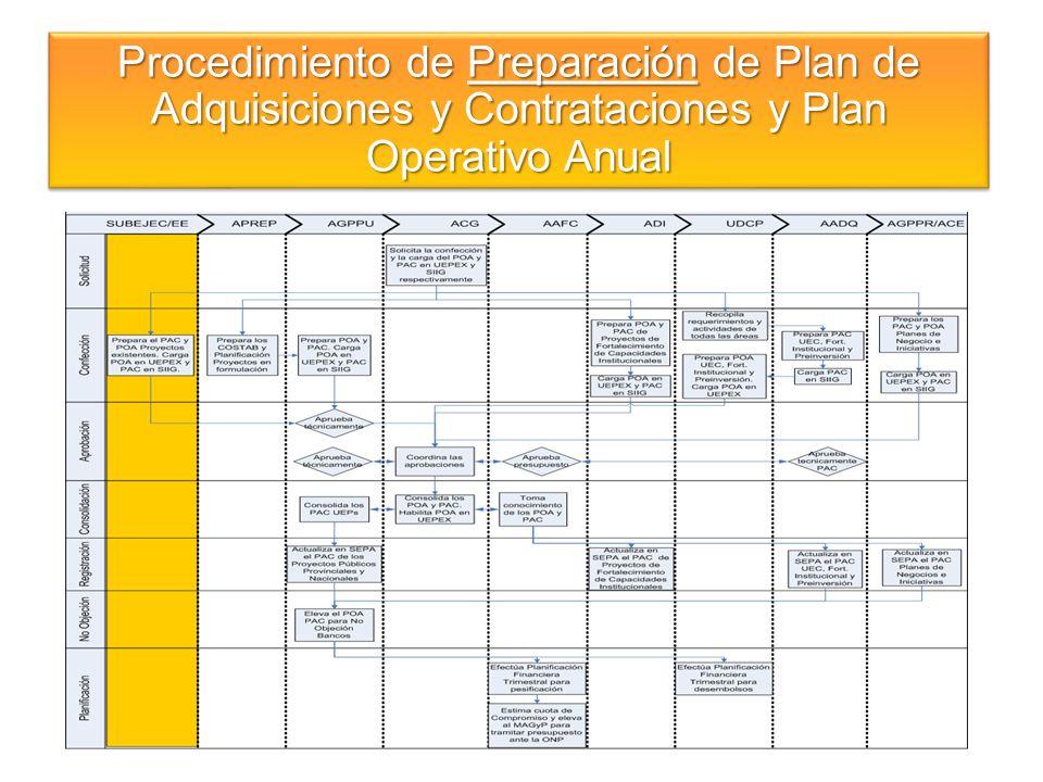 Procedimiento de Reprogramación de Plan de Adquisiciones y Contrataciones y Plan Operativo Anual