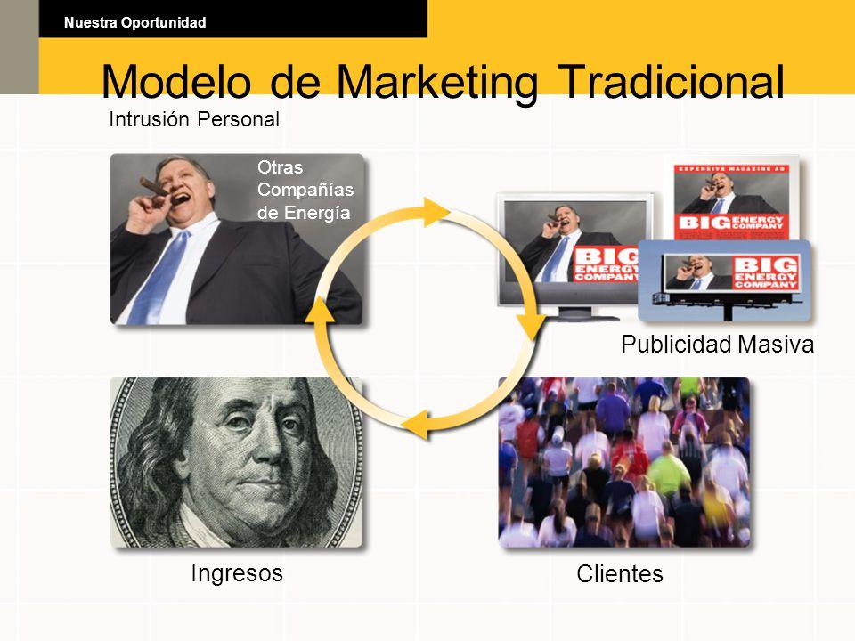 Modelo de Marketing Tradicional Intrusión Personal Publicidad Masiva Ingresos Clientes Otras Compañías de Energía Otras Compañías de Energía
