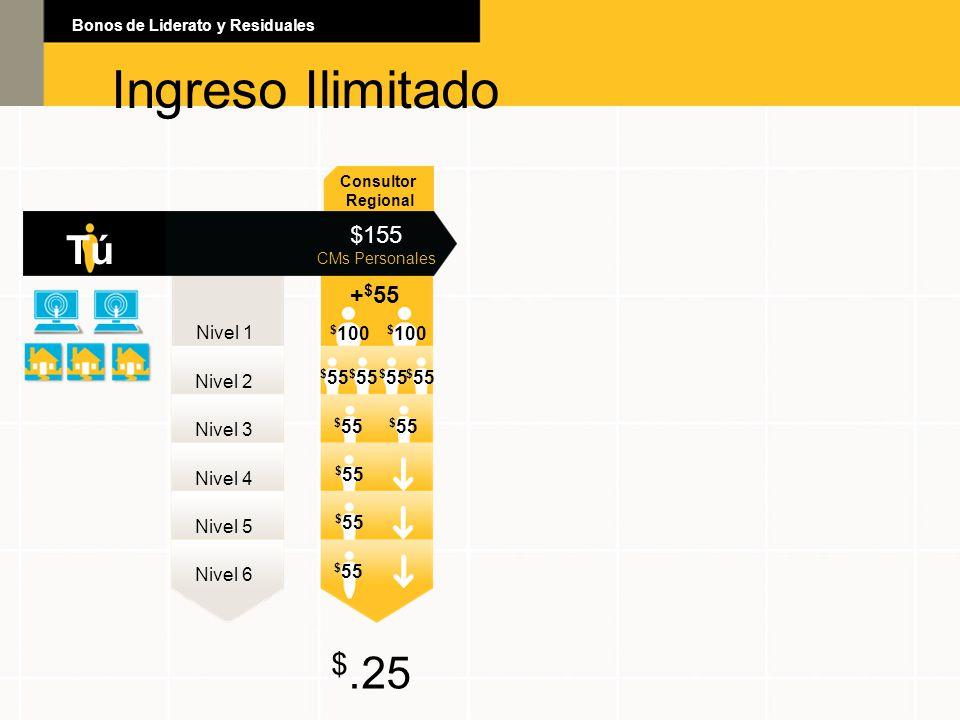 Ingreso Ilimitado Bonos de Liderato y Residuales Ingreso Ilimitado Consultor Regional TúTú $155 CMs Personales Nivel 1 Nivel 2 Nivel 3 Nivel 4 Nivel 5