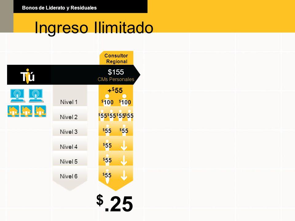 Ingreso Ilimitado Bonos de Liderato y Residuales Ingreso Ilimitado Consultor Regional $155 CMs Personales Nivel 1 Nivel 2 Nivel 3 Nivel 4 Nivel 5 Nive