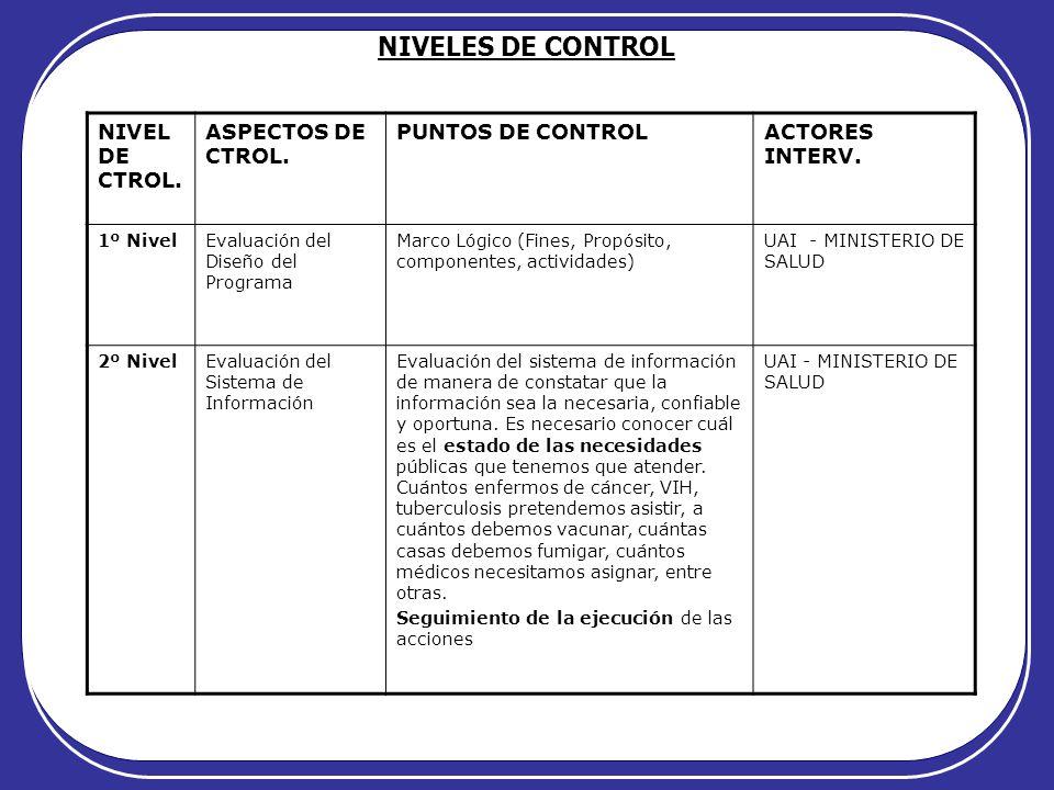 NIVELES DE CONTROL NIVEL DE CTROL. ASPECTOS DE CTROL. PUNTOS DE CONTROLACTORES INTERV. 1º NivelEvaluación del Diseño del Programa Marco Lógico (Fines,