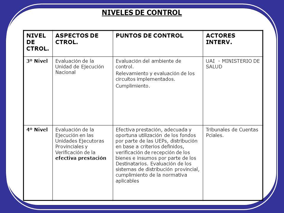 NIVELES DE CONTROL NIVEL DE CTROL. ASPECTOS DE CTROL. PUNTOS DE CONTROLACTORES INTERV. 3º NivelEvaluación de la Unidad de Ejecución Nacional Evaluació