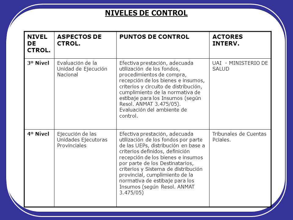 NIVELES DE CONTROL NIVEL DE CTROL. ASPECTOS DE CTROL. PUNTOS DE CONTROLACTORES INTERV. 3º NivelEvaluación de la Unidad de Ejecución Nacional Efectiva
