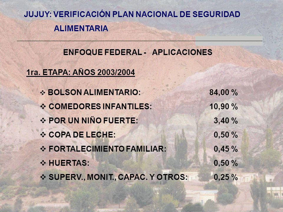 JUJUY: VERIFICACIÓN PLAN NACIONAL DE SEGURIDAD ALIMENTARIA ALIMENTARIA ENFOQUE FEDERAL - APLICACIONES 1ra.