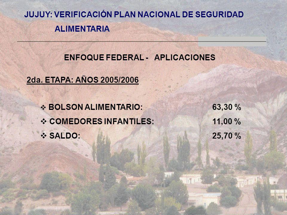 JUJUY: VERIFICACIÓN PLAN NACIONAL DE SEGURIDAD ALIMENTARIA ALIMENTARIA ENFOQUE FEDERAL - APLICACIONES 2da.