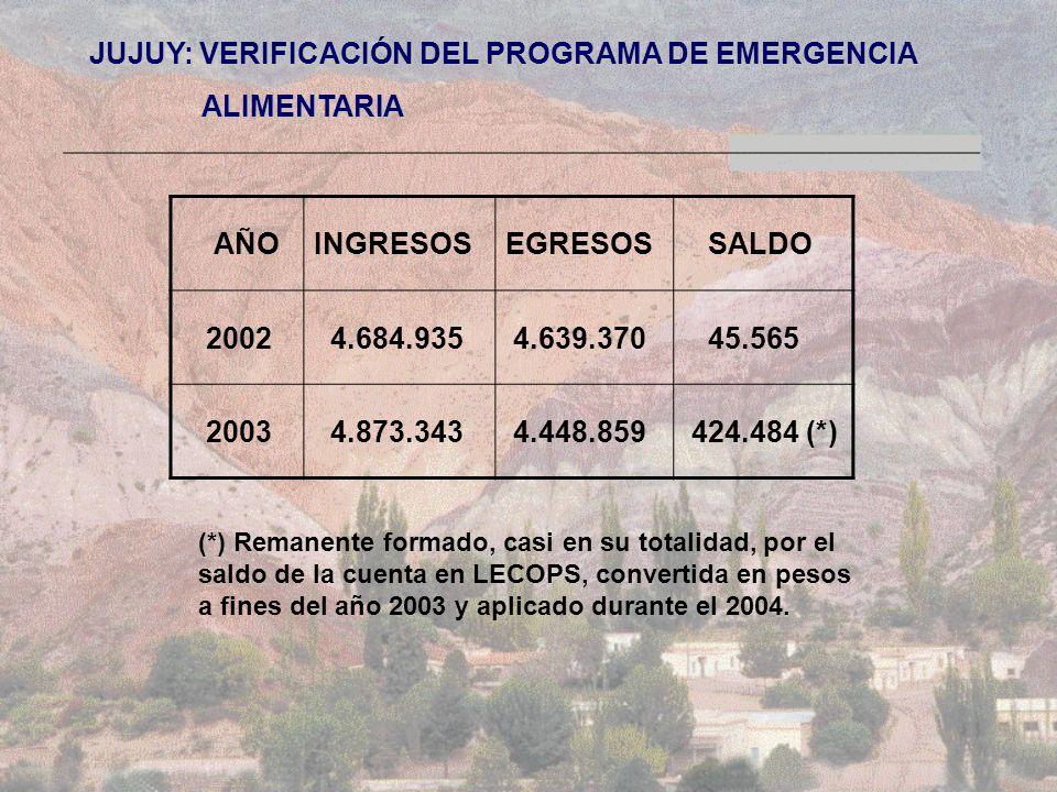 JUJUY: VERIFICACIÓN DEL PROGRAMA DE EMERGENCIA ALIMENTARIA ALIMENTARIA AÑOINGRESOSEGRESOS SALDO 2002 4.684.935 4.639.370 45.565 2003 4.873.343 4.448.859 424.484 (*) (*) Remanente formado, casi en su totalidad, por el saldo de la cuenta en LECOPS, convertida en pesos a fines del año 2003 y aplicado durante el 2004.