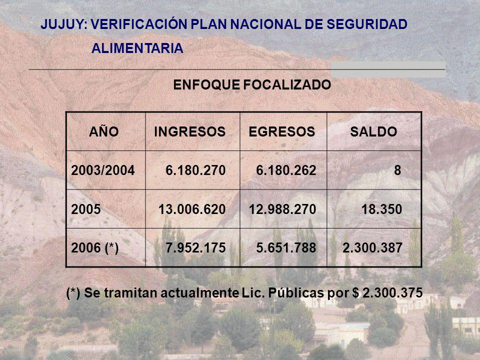 JUJUY: VERIFICACIÓN PLAN NACIONAL DE SEGURIDAD ALIMENTARIA ALIMENTARIA ENFOQUE FOCALIZADO AÑO INGRESOS EGRESOS SALDO 2003/2004 6.180.270 6.180.262 8 2005 13.006.620 12.988.270 18.350 2006 (*) 7.952.175 5.651.788 2.300.387 (*) Se tramitan actualmente Lic.
