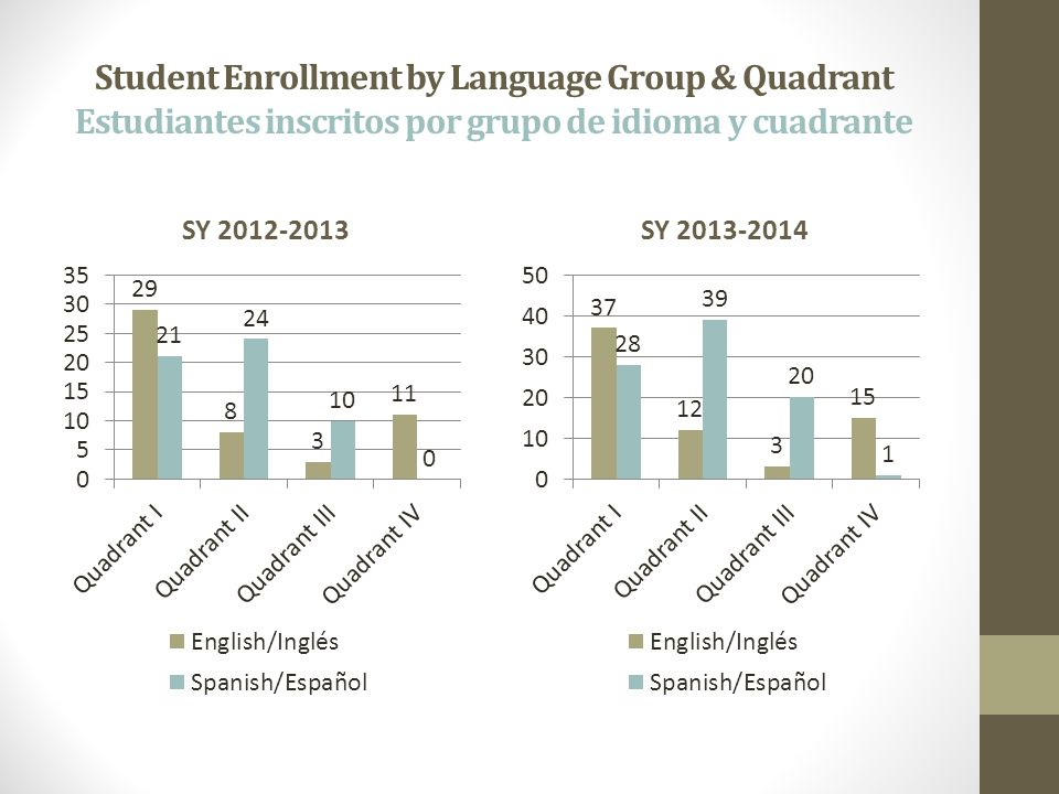 Student Enrollment by Language Group & Quadrant Estudiantes inscritos por grupo de idioma y cuadrante SY 2012-2013SY 2013-2014