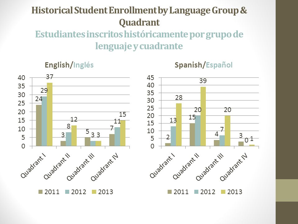 Historical Student Enrollment by Language Group & Quadrant Estudiantes inscritos históricamente por grupo de lenguaje y cuadrante English/InglésSpanish/Español
