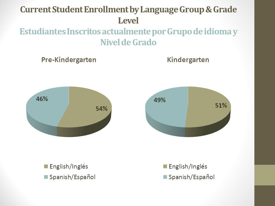 Current Student Enrollment by Language Group & Grade Level Estudiantes Inscritos actualmente por Grupo de idioma y Nivel de Grado Pre-KindergartenKindergarten