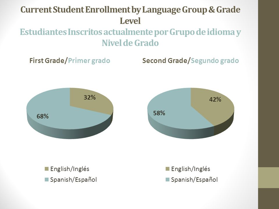 Current Student Enrollment by Language Group & Grade Level Estudiantes Inscritos actualmente por Grupo de idioma y Nivel de Grado First Grade/Primer gradoSecond Grade/Segundo grado