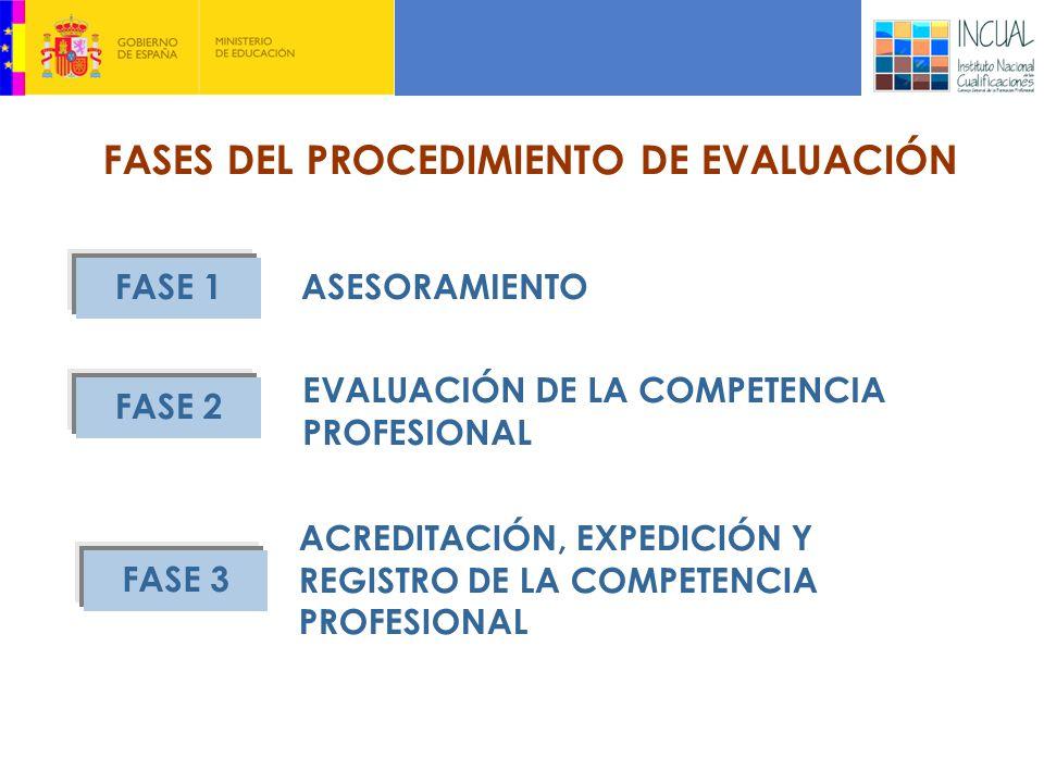 FASES DEL PROCEDIMIENTO DE EVALUACIÓN FASE 1 FASE 2 FASE 3 ASESORAMIENTO EVALUACIÓN DE LA COMPETENCIA PROFESIONAL ACREDITACIÓN, EXPEDICIÓN Y REGISTRO DE LA COMPETENCIA PROFESIONAL