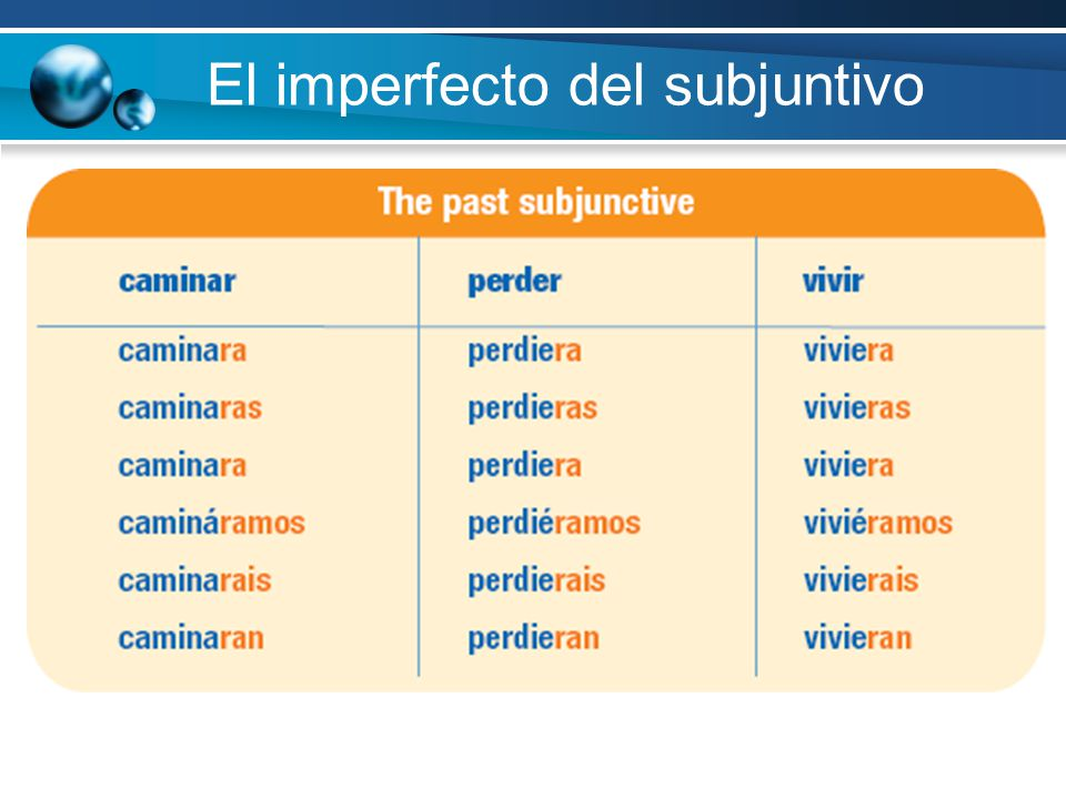 1) 3 rd person plural preterite: hablaron; supieron 2) Take off ron: hablaron; supieron 3) Add appropriate ending: hablara, hablaras… supiera, supieras…