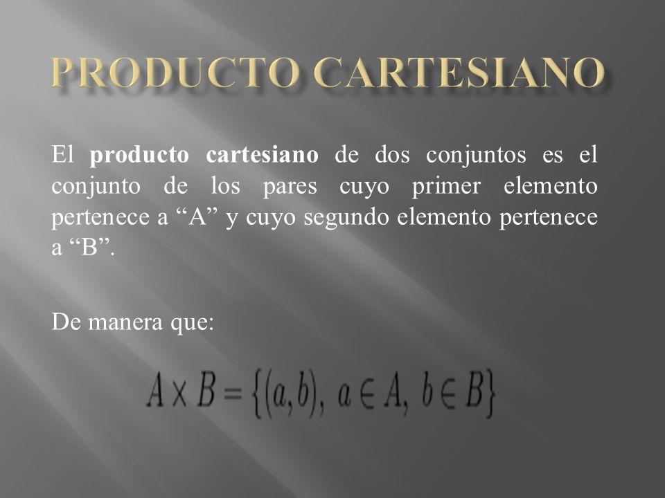 El producto cartesiano de dos conjuntos es el conjunto de los pares cuyo primer elemento pertenece a A y cuyo segundo elemento pertenece a B. De maner