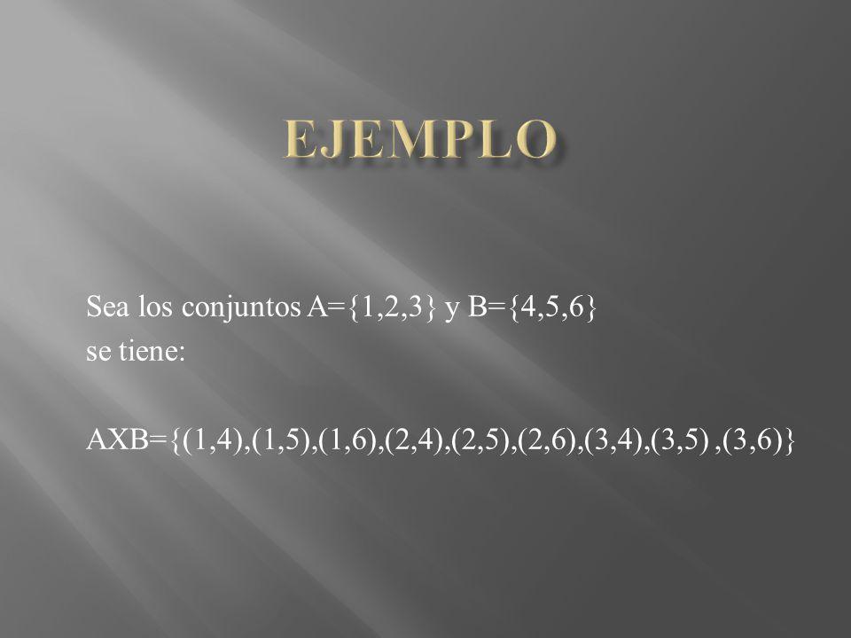 Sea los conjuntos A={1,2,3} y B={4,5,6} se tiene: AXB={(1,4),(1,5),(1,6),(2,4),(2,5),(2,6),(3,4),(3,5),(3,6)}