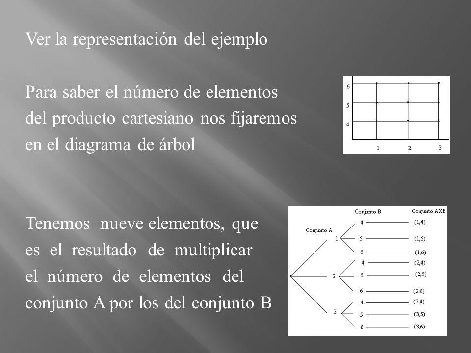 Ver la representación del ejemplo Para saber el número de elementos del producto cartesiano nos fijaremos en el diagrama de árbol Tenemos nueve elementos, que es el resultado de multiplicar el número de elementos del conjunto A por los del conjunto B