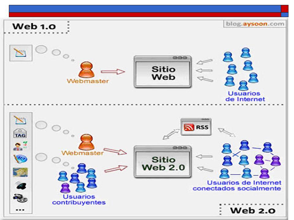 Los usuarios arquitectos de la información Blogs Wikis Tags participación Wikipedia Google Web2.0 Web 1.0 Páginas personales Sistemas de gestión de contenidos Categorías Publicación Enciclopedia Británica o la Encarta de Microsoft Netscape...
