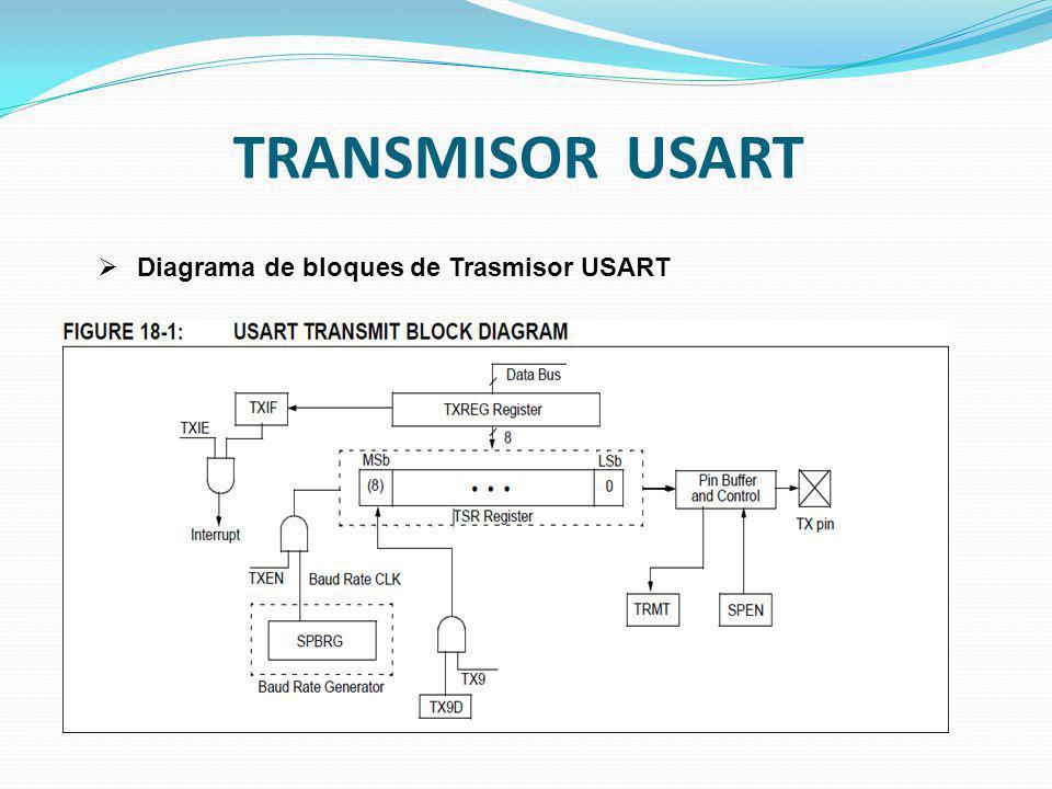 TRANSMISOR USART Diagrama de bloques de Trasmisor USART