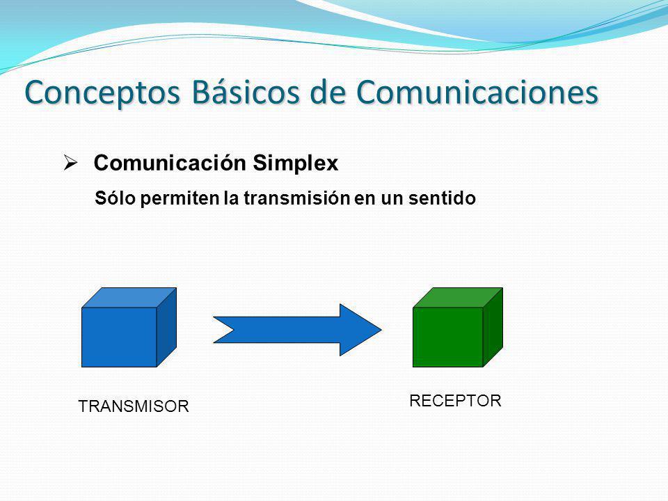 Conceptos Básicos de Comunicaciones Comunicación Simplex Sólo permiten la transmisión en un sentido TRANSMISOR RECEPTOR