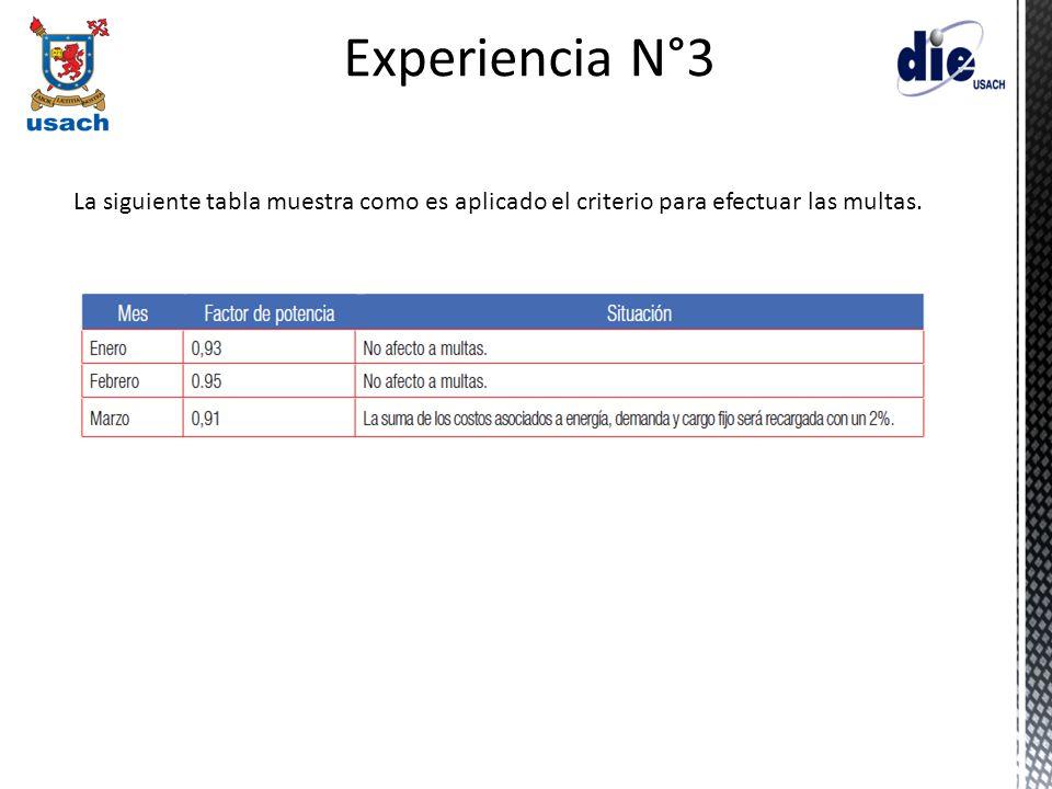 La siguiente tabla muestra como es aplicado el criterio para efectuar las multas. Experiencia N°3