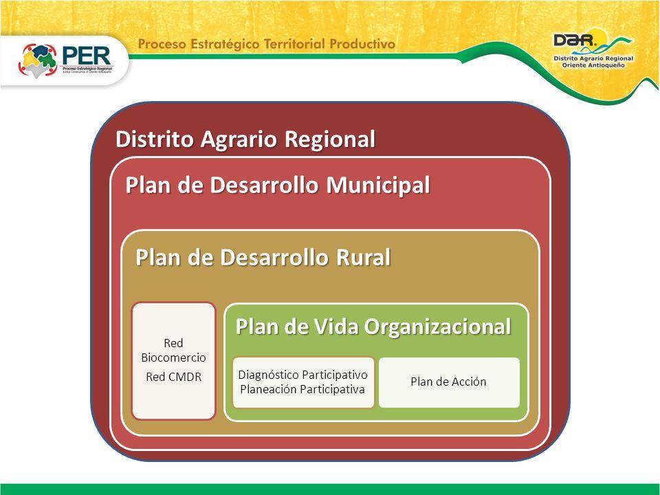 Distrito Agrario Regional Plan de Desarrollo Municipal Plan de Desarrollo Rural Red Biocomercio Red CMDR Plan de Vida Organizacional Diagnóstico Parti